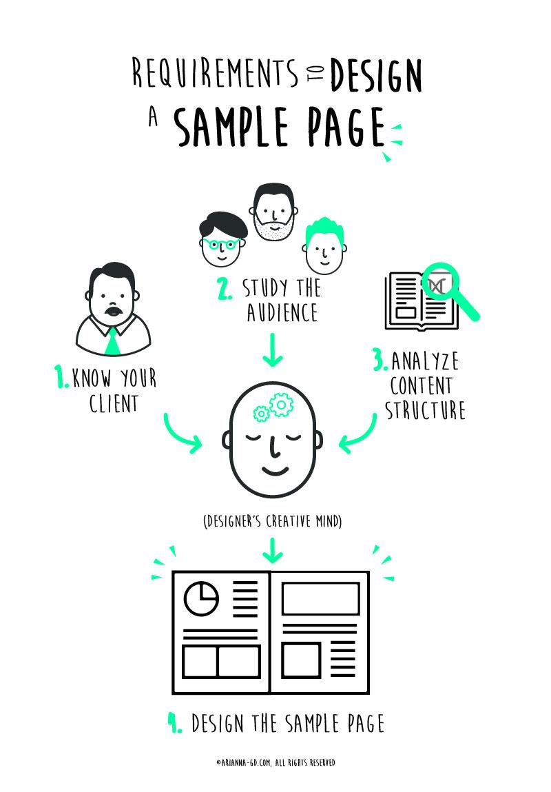 samplePage-design